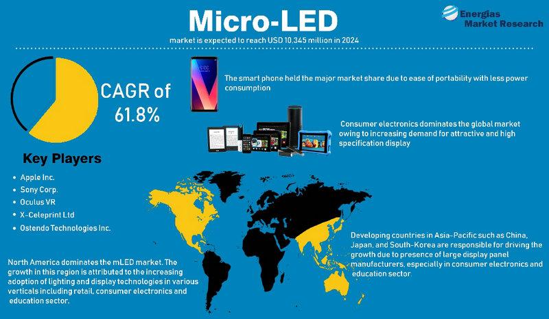 micro-led market