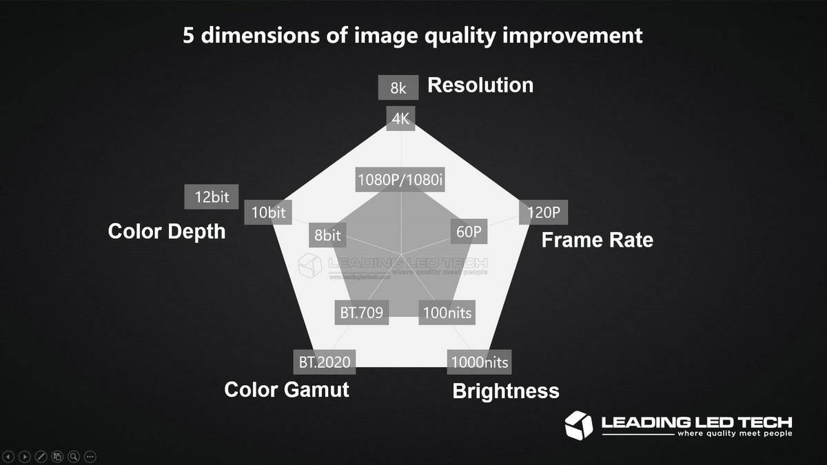 5 dimensions of image quality improvement