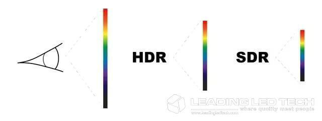 Color range comparison of human eyes, HDR, SDR