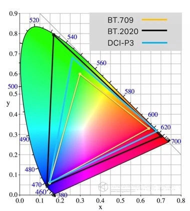 colour gamut