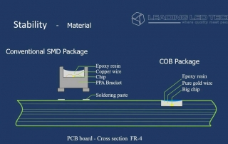 COB products will account for more than half of the small-pitch LED market by 2020