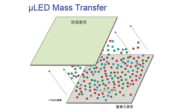 How can tens of millions of micron-grade LED chips be transferred onto a circuit board