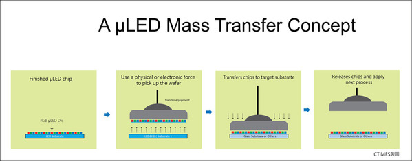A μLED mass transfer concept