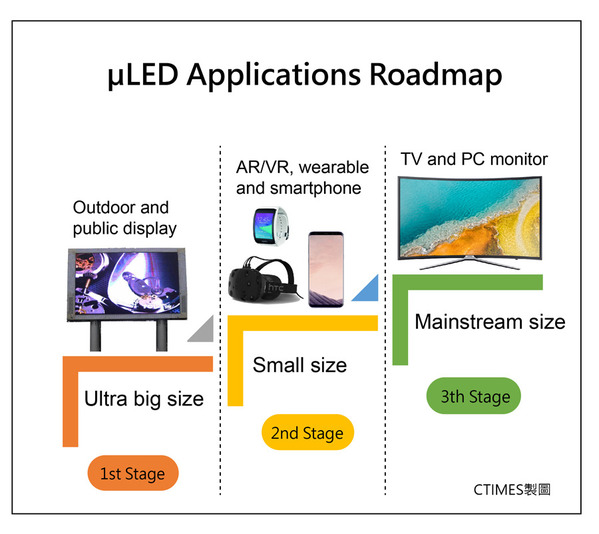 μLED applications roadmap